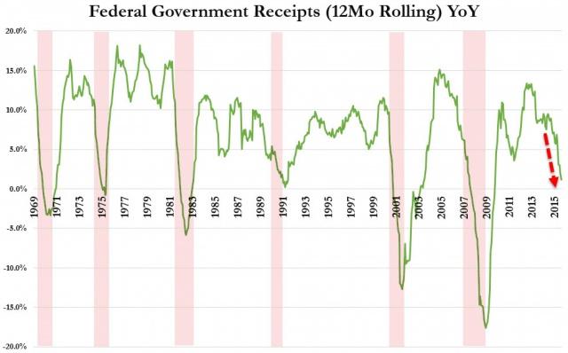 Темпы сбора налогов США