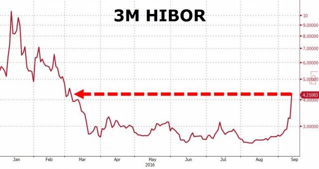 Денежный рынок КНР