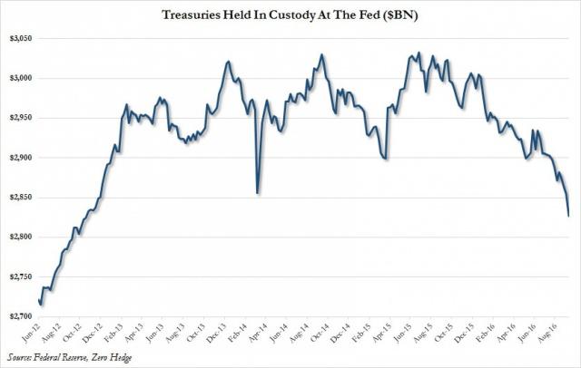 Центробанки избавляются