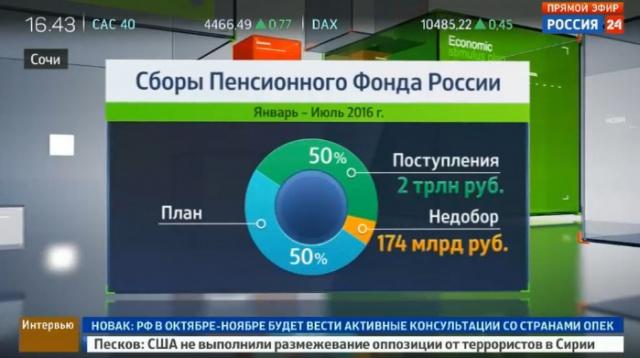 Дроздов: пенсионная