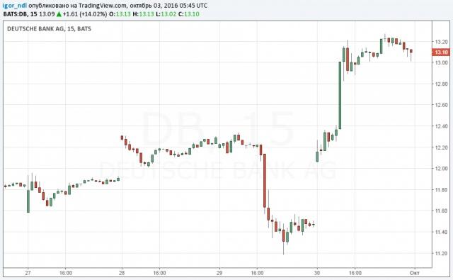 СМИ: Deutsche Bank еще