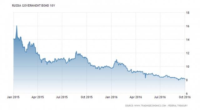 4 вызова для ЦБ и рубля