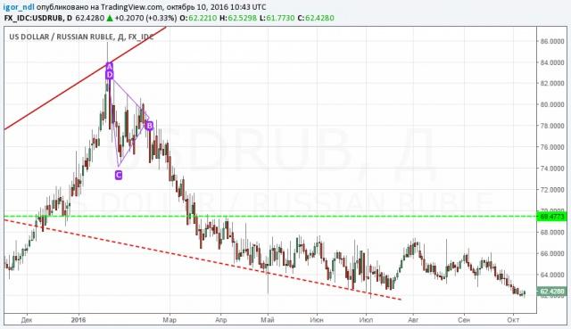 Почему укрепление рубля