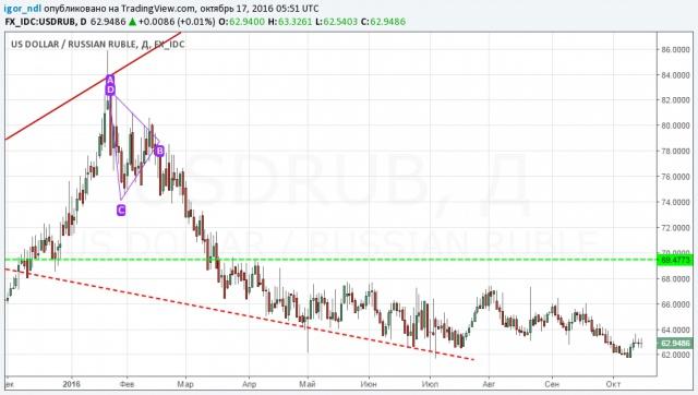 Закончился ли рост рубля?