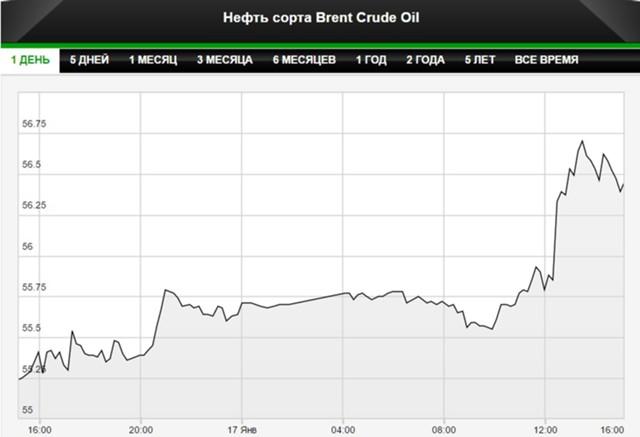 Биржа нефти брент онлайн