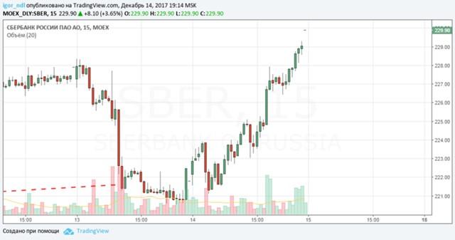 ВТБ продает евробонды