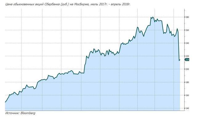 Падение акций Сбербанка: