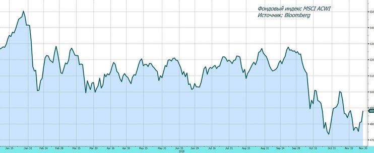 Обзор рынка: ФРС смягчила внешний фон