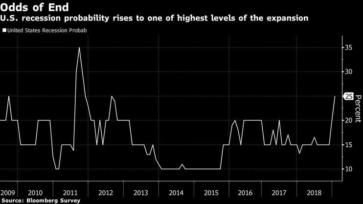 Экономисты опасаются