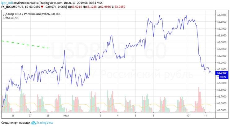 Рубль перешел в наступление. Доллар опустился к минимумам июля