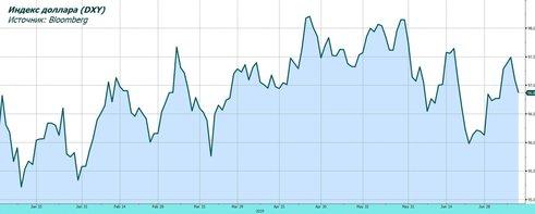 Обзор рынка: ФРС поддерживает оптимизм
