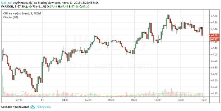 Нефть подорожала до максимумов с мая. Как высоко могут подняться цены?