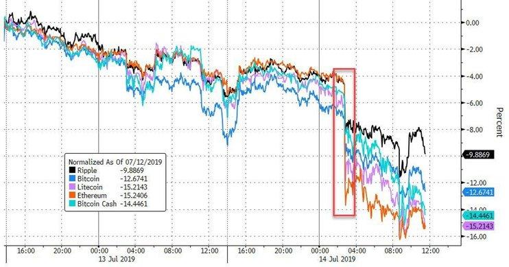 Рынок криптовалют снова под ударом