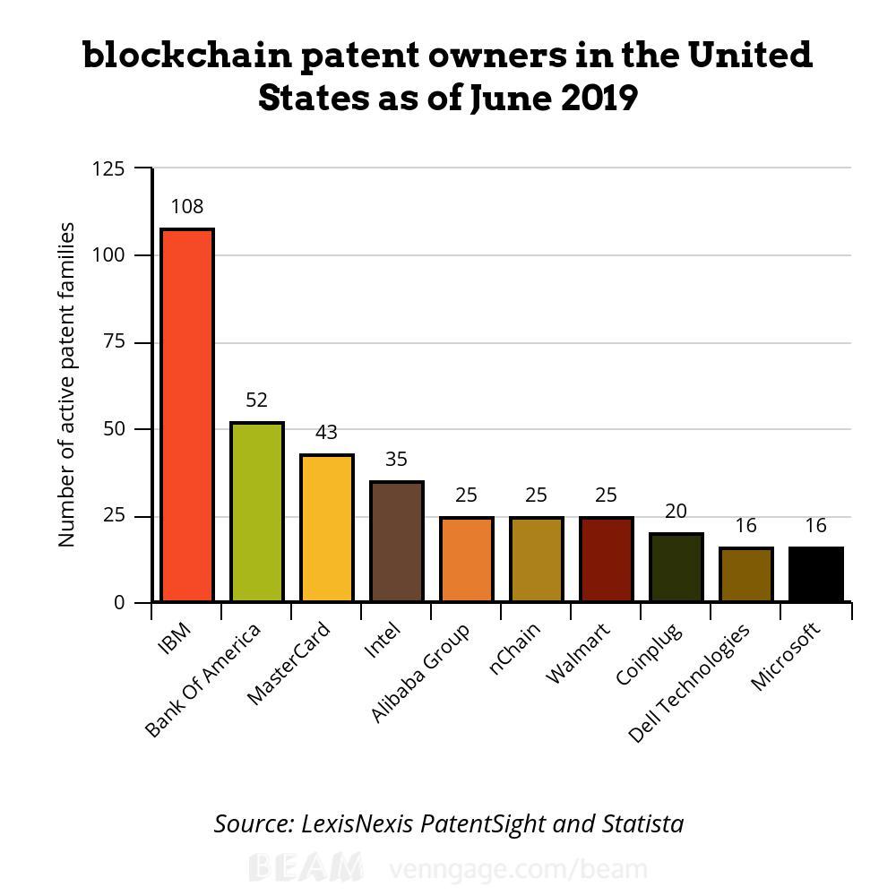 IBM стала лидером по количеству блокчейн-патентов в США