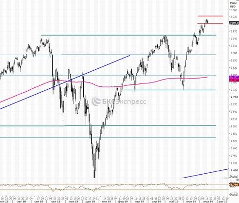 Рынок США. Джером Пауэлл готов действовать