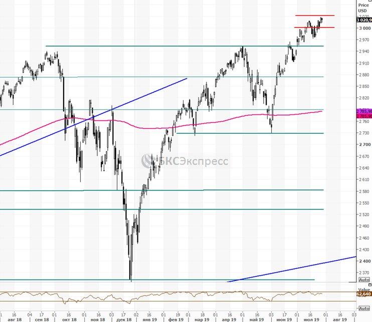 Рынок США. Стартует новый раунд торговых переговоров