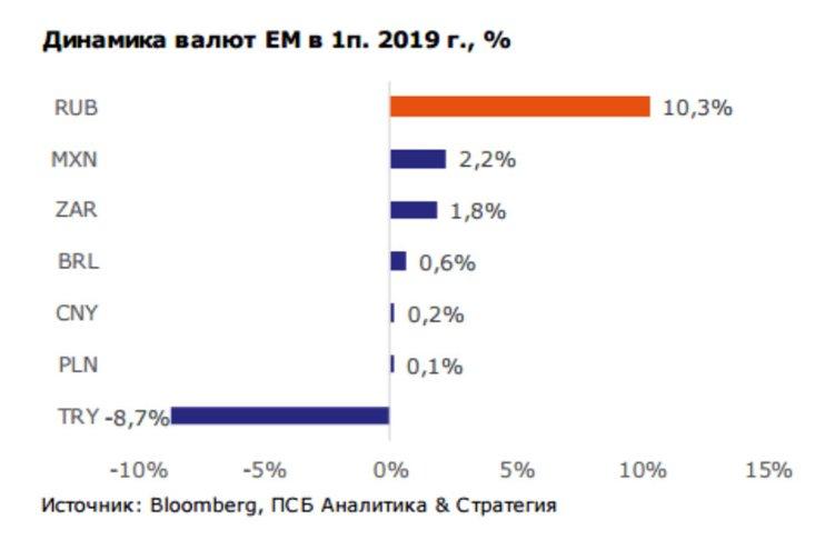 Слабеющая защита рубля