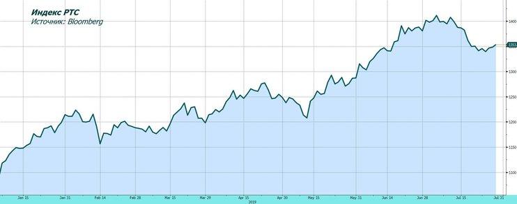 Рынок акций в ожидании