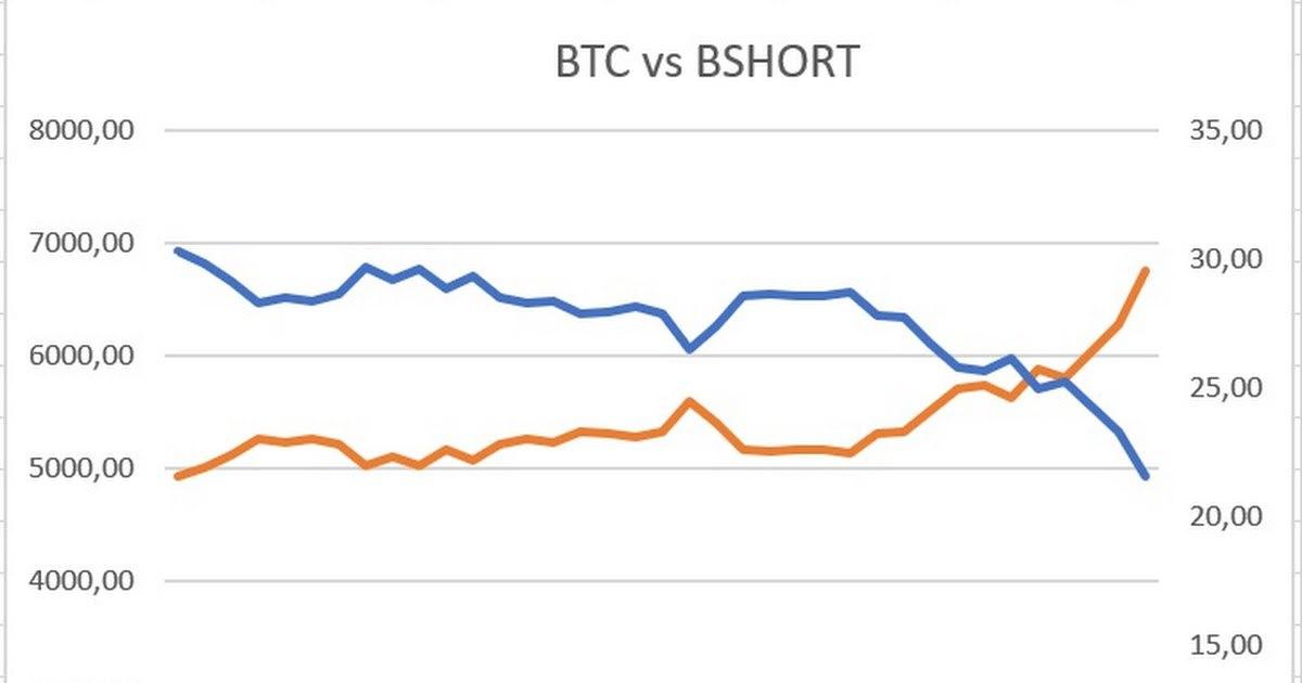 BSHORT – новый безопасный способ шортить Bitcoin