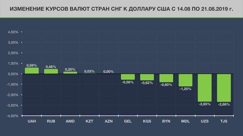 Обзор валют стран бывшего СССР: рубль и гривна в лидерах роста