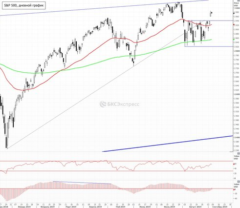 Рынок США. Ждем комментариев ФРС после данных по рынку труда