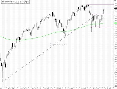 Рынок США. Покупатели почувствовали поддержку Центробанков