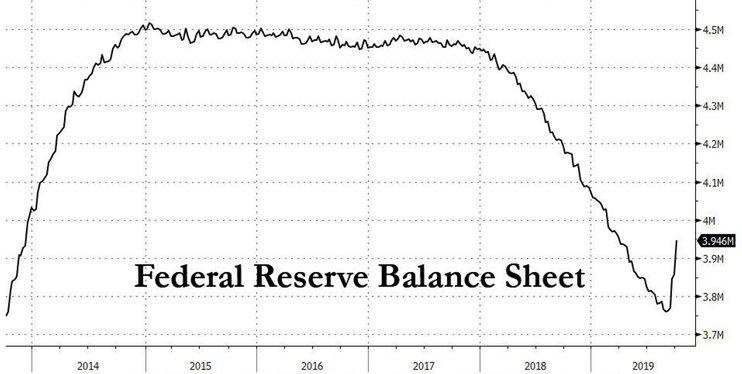 Чего добился Пауэлл и как долго ФРС будет накачивать рынки деньгами?