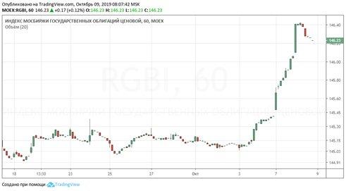 Минфин продал максимальный объем ОФЗ в июня и помог рублю