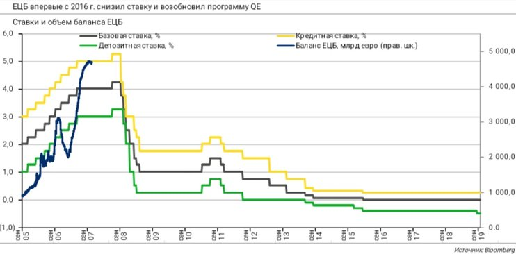 ЕЦБ после Марио Драги: