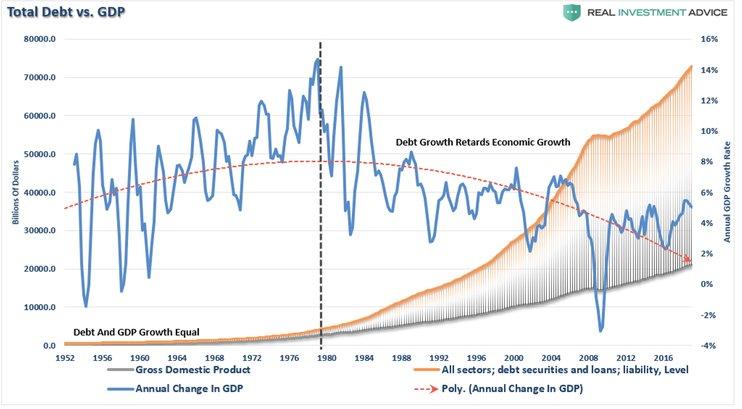 Иллюзия Пауэлла: экономика должна расти быстрее, чем долги