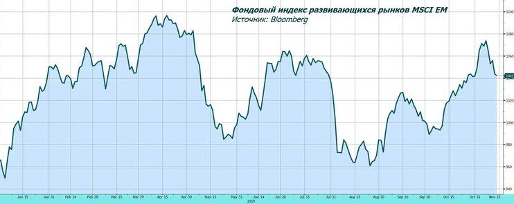 Обзор рынка: фаза