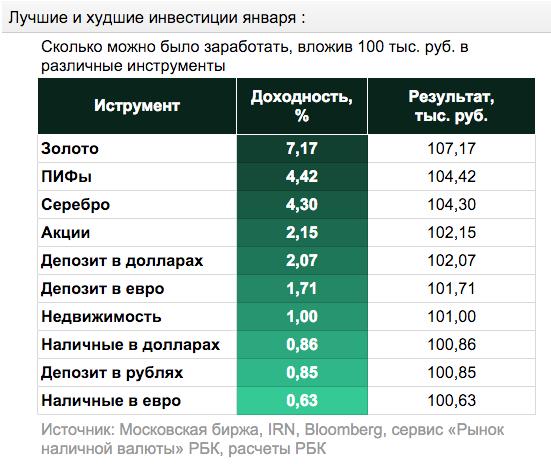 Какой средний доход от продажи на фотобанках