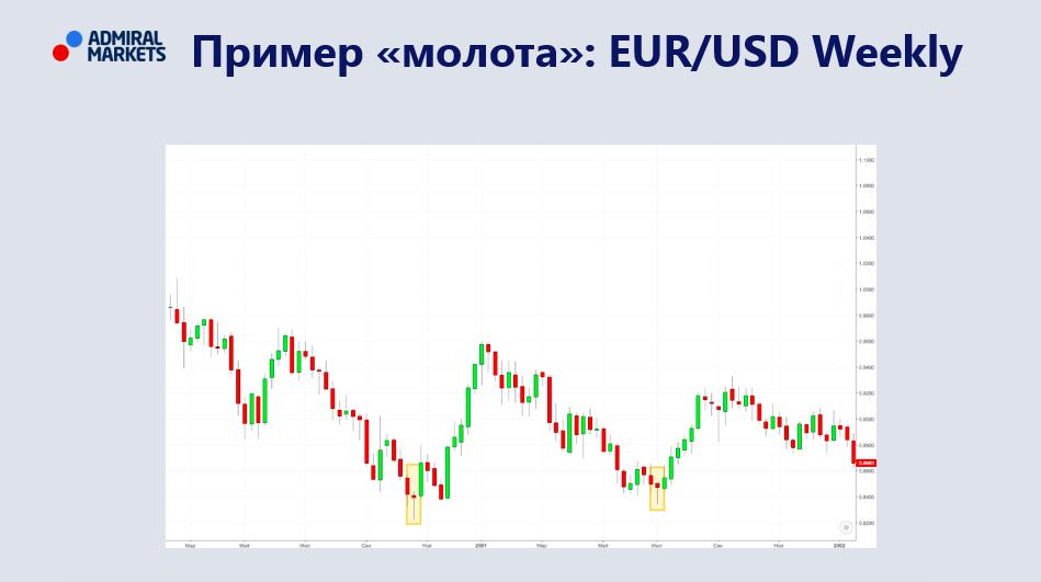 Два молота на графике EUR/USD