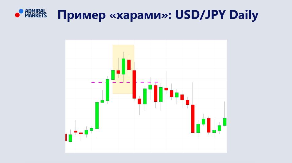 Харами на графике USD/JPY