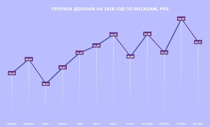 Прогноз курса доллара на 2018 год. Таблица по месяцам InvestFuture