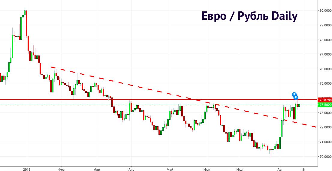 Долла и евро: прогноз курса на осень 2019. Новости и мнения экспертов