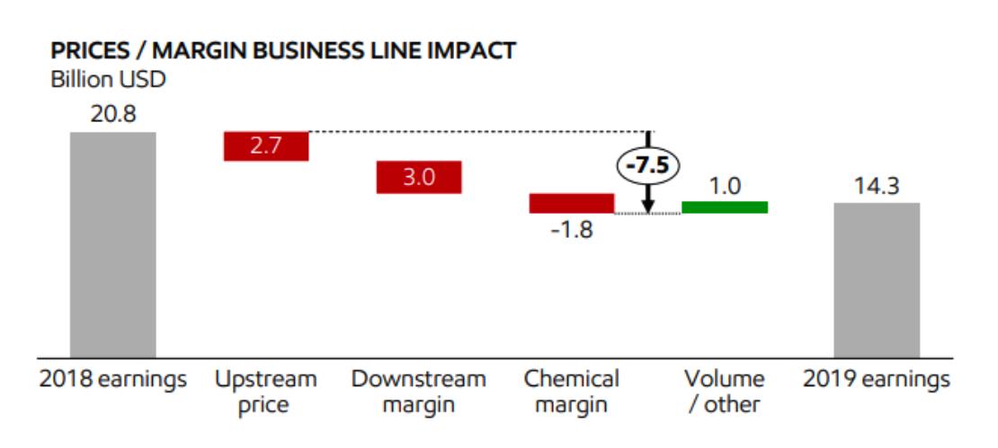 Дивиденды Exxon Mobil 2021: обратный отсчет до сокращения дивидендов. Что это значит
