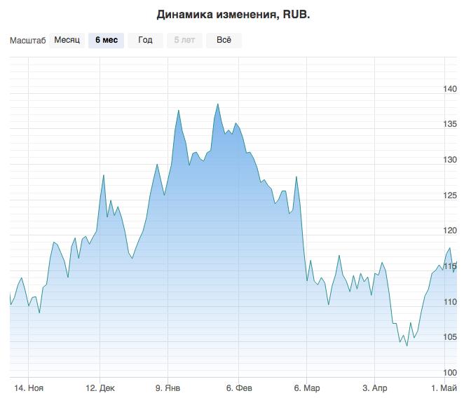 Акции московской биржи динамика график