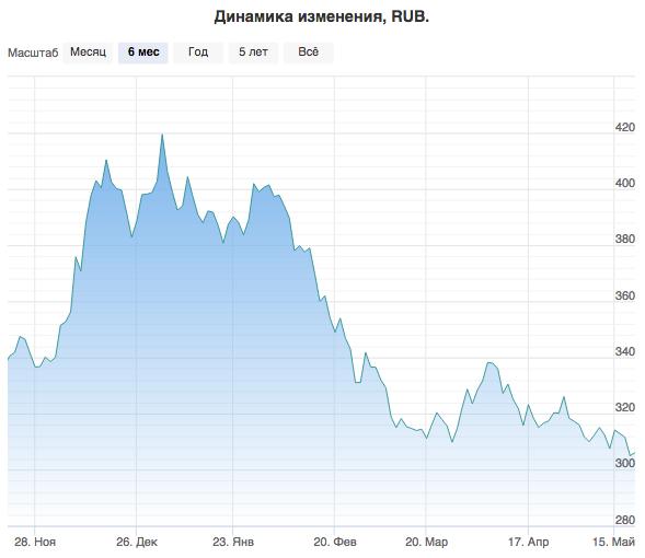 график акций роснефть
