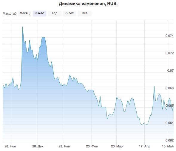 Втб аналитика акций teletrade ru analytics forex news